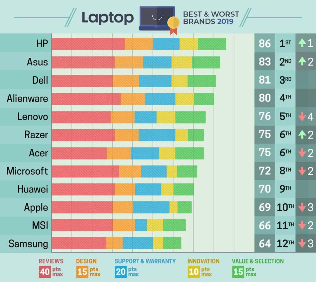 Chọn laptop theo thương hiệu